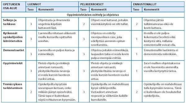 Taulukko 3