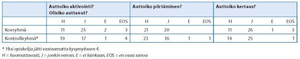Taulukko 2