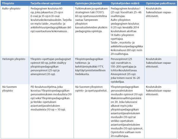 Murtonen & Ponsiluoma taulukkko 1