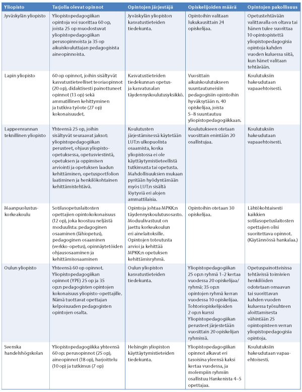 Murtonen & Ponsiluoma taulukko 1 2