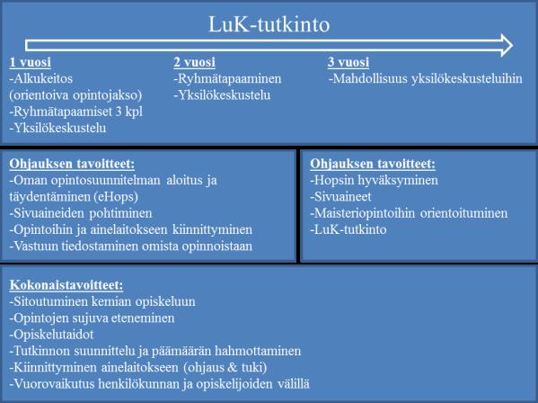 Valto & Lundell_kuvio 1