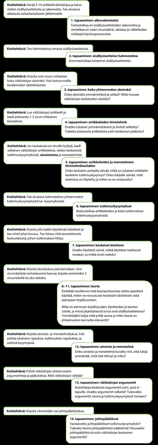 Taulukko_vertaistuella tohtoriksi_pysty_pieni