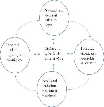 Kuvio 1. Yliopistopedagogiikka