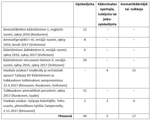 ruokonen et al-taulukko-1