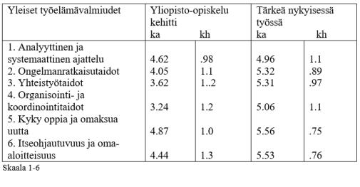 taulukko-5-tuononen-et-al