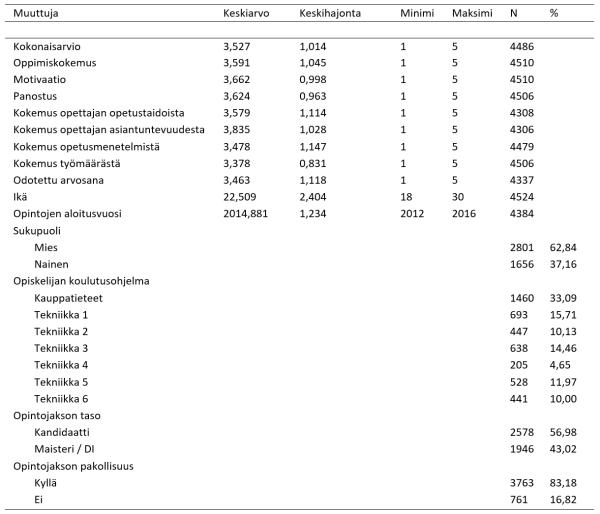 taulukko2-arminen-hujala-hynninen