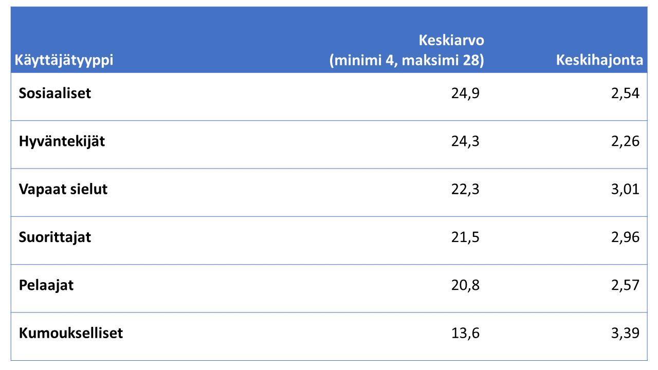 Taulukko1