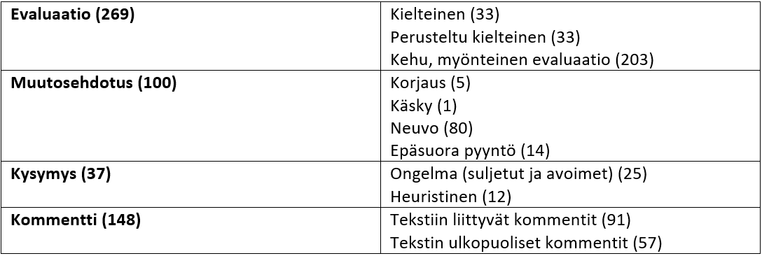 taulukko1_tapola-tuohikumpu_ym