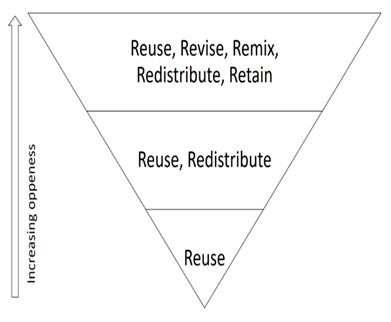 Alaspäin olevan kolmion kärjessä on 5R-mallista uudelleenkäyttö ja kolmion leveimmässä osassa on viisi käyttöoikeutta.