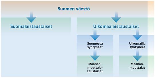 Kuviossa 1 kuvataan, mitä tarkoitetaan käsitteellä ulkomaalaistaustainen. Suomen väestö voidaan jakaa suomalaistaustaisiin ja ulkomaalaistaustaisiin. Ulkomaalaistaustaisia ovat A) Suomessa syntyneet, joihin voidaan viitata käsitteellä maahanmuuttajataustaiset  ja B) ulkomailla syntyneet, joihin voidaan viitata käsitteellä maahanmuuttajat.