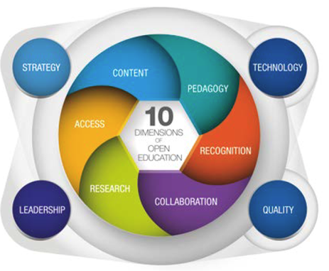Opetuksen avoimuuden kymmenen ulottuvuuden ympyrän keskustassa on ydinulottuvuudet ja ulkokehällä läpileikkaavat ulottuvuudet.